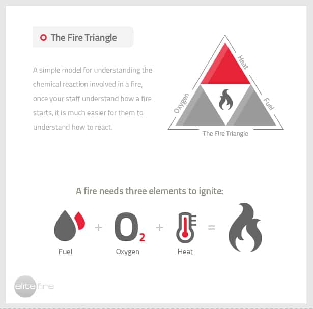 A-fire-prevention-strategy-Management-of-Heat-Oxygen-and-Fuel