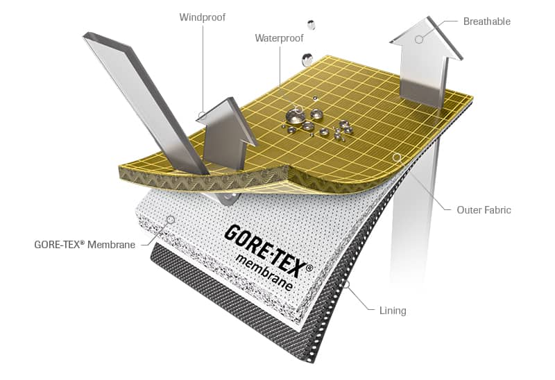 goretex-construction-3-layer