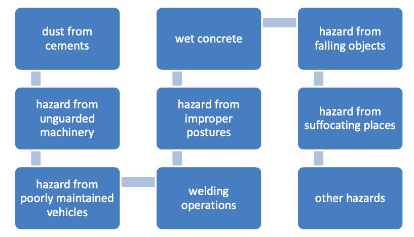 Hazards that might pose danger in concrete works