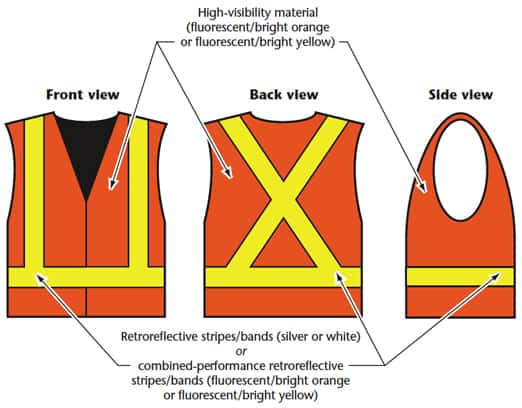 3 components of Hi-Vis clothing