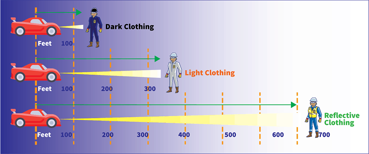 light from vehicles falls on clothing the visibility statistics