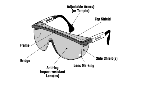 Parts of Safety Eyewear and their Usages