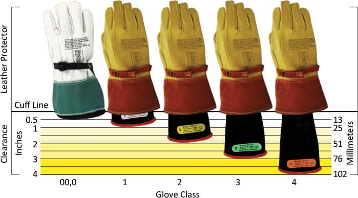 leather protectors are inserted inside the rubber gloves to make a thick layer