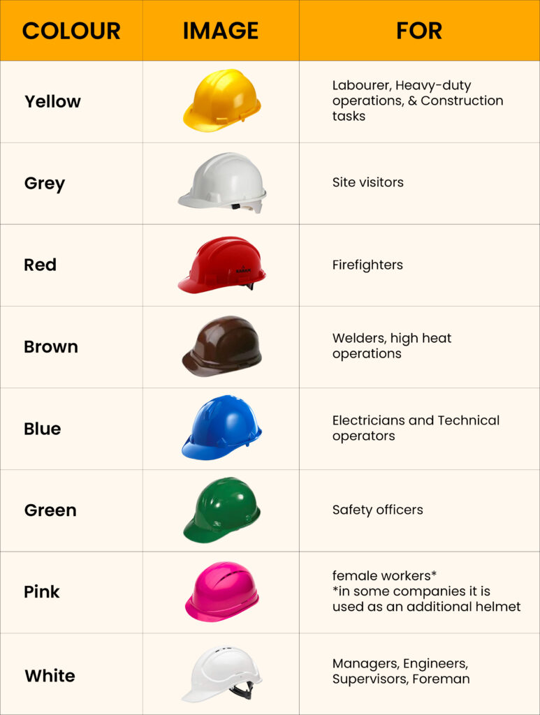 Safety helmet color code by profession