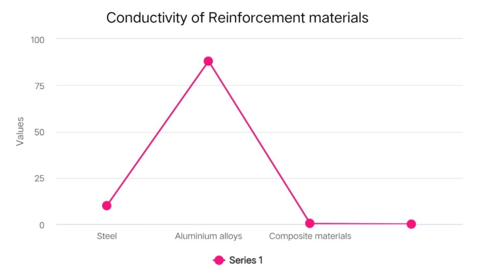 conductivity of the common reinforcement materials